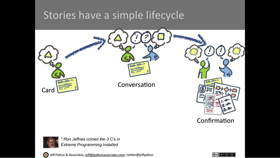 Story Lifecycle